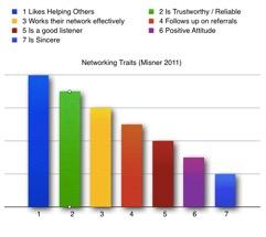 7 vital networking skills